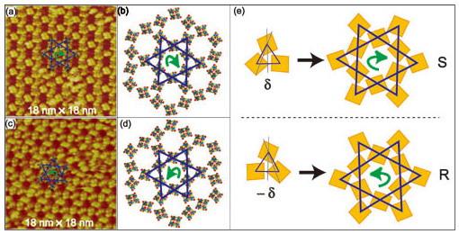 二维Kagome(笼目)网格结构由于其独特的几何形状和潜在的应用价值受到广泛关注,成为近年表面分子组装研究的热点之一。该结构虽在晶体中早有发现,但在表面的形成和存在却鲜有报道。化学所分子纳米结构与纳米技术院重点实验室的研究人员长期开展对杯芳烃分子表面组装的研究(Angew.