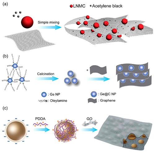 石墨烯三维导电网络结构复合电极材料