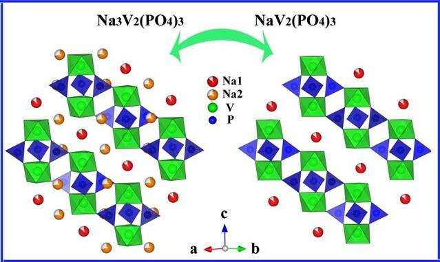 科学网—室温钠离子储能电池正极材料研究获进展