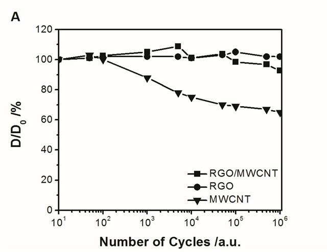 a为驱动器电化学驱动循环测试稳定性;b为电极材料内部结构示意图