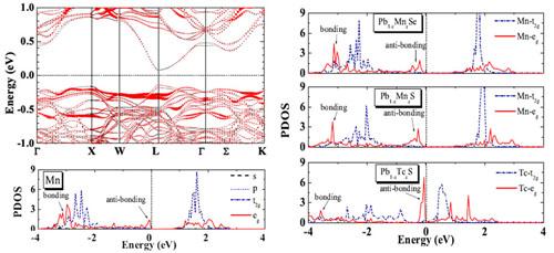 mn掺杂pbte的能带结构和分波态密度