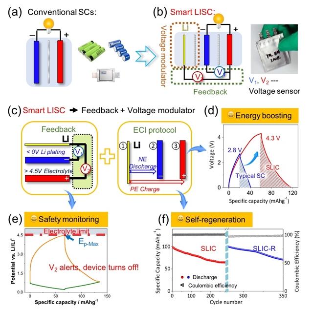 (a)一般超级电容器的结构示意图;(b)智能锂