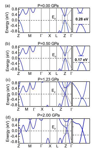 黑磷能带结构随静水压的演化