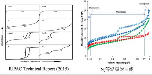 页岩纳米孔隙结构表征研究取得新进展
