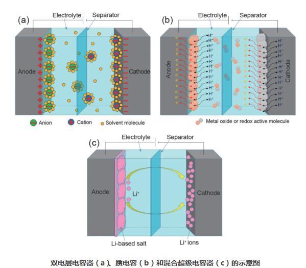 材料的高性能超级电容器的最新进展,着重强调了电极结构的设计和形成