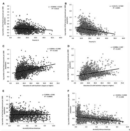 (C和D)以及非洲裔美国人口比例(E和F)的相关性.-科学家在饮