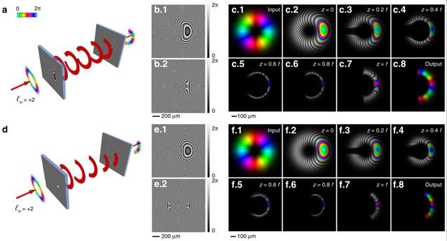 利用衍射变换光学元件实现光束轨